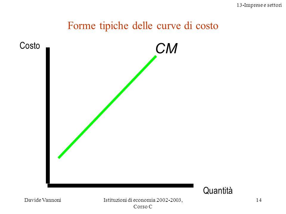 13-Imprese e settori Davide VannoniIstituzioni di economia 2002-2003, Corso C 14 Quantità CM Forme tipiche delle curve di costo Costo