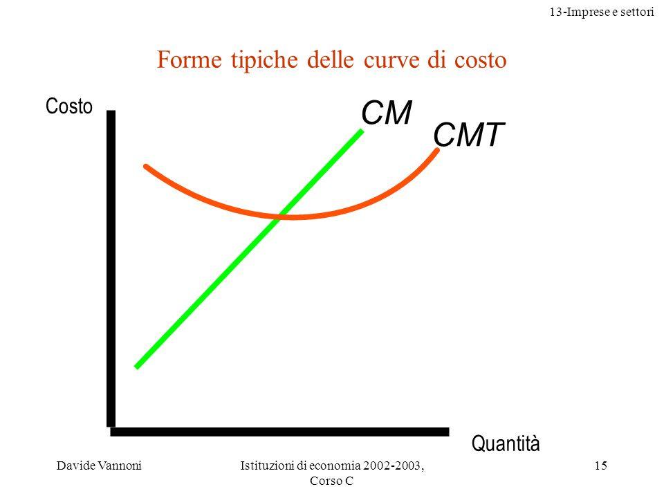 13-Imprese e settori Davide VannoniIstituzioni di economia 2002-2003, Corso C 15 Forme tipiche delle curve di costo CM CMT Costo Quantità