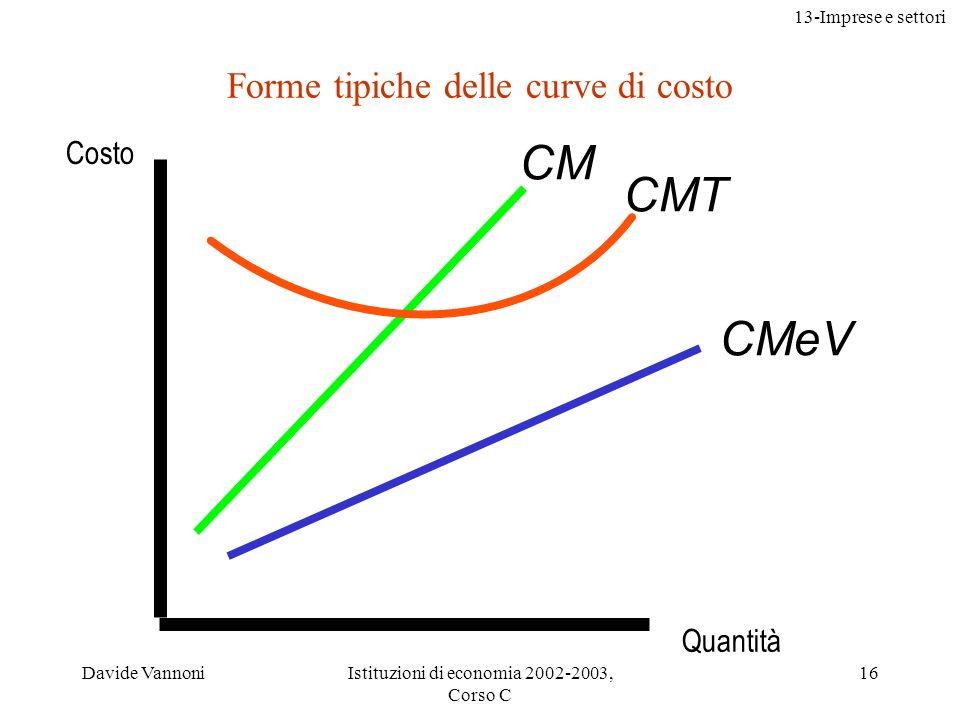 13-Imprese e settori Davide VannoniIstituzioni di economia 2002-2003, Corso C 16 Forme tipiche delle curve di costo CM CMT CMeV Costo Quantità