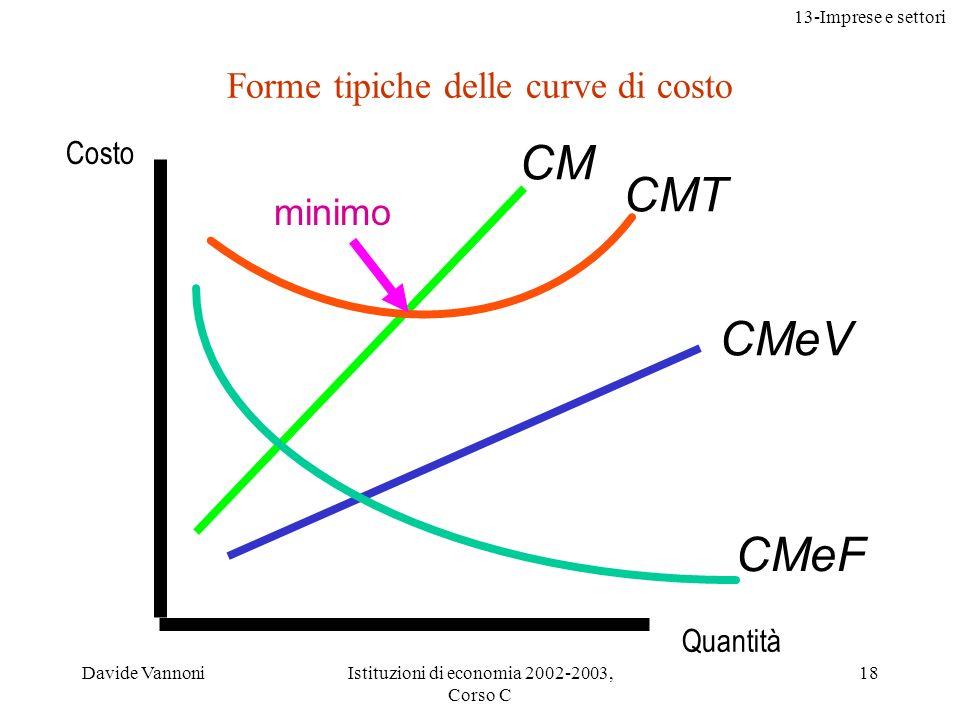 13-Imprese e settori Davide VannoniIstituzioni di economia 2002-2003, Corso C 18 Forme tipiche delle curve di costo minimo Costo CM CMT CMeV CMeF Quan