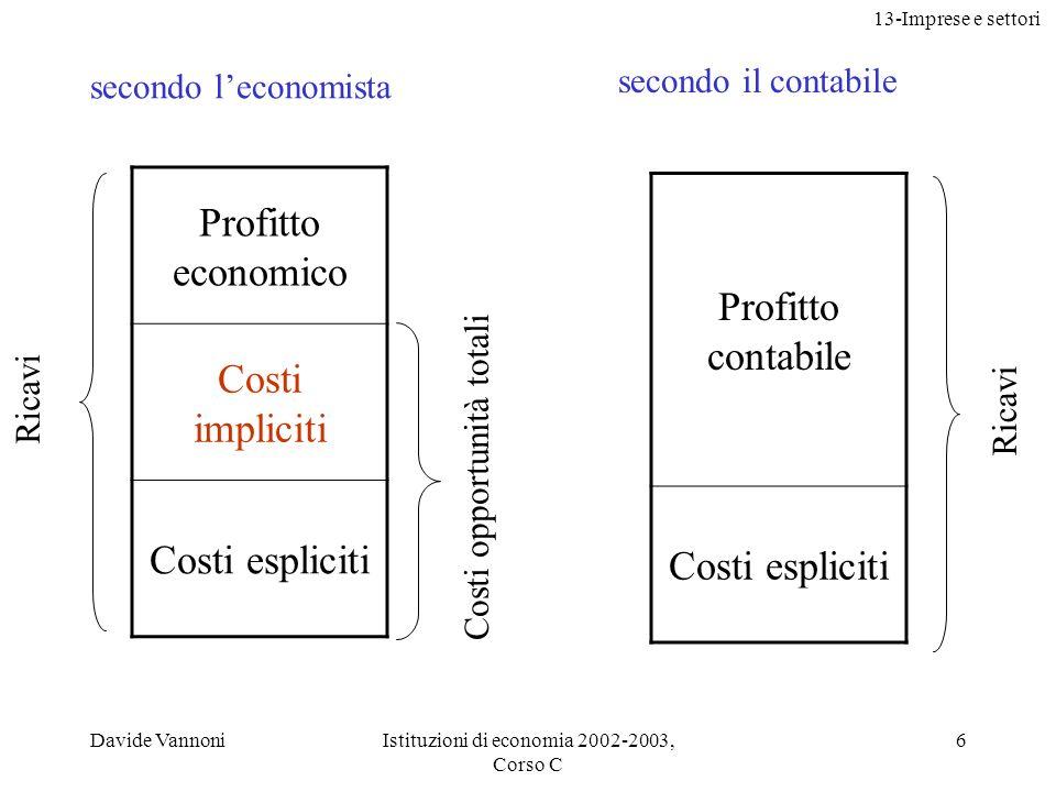 13-Imprese e settori Davide VannoniIstituzioni di economia 2002-2003, Corso C 6 Profitto economico Costi impliciti Costi espliciti Ricavi Costi opport
