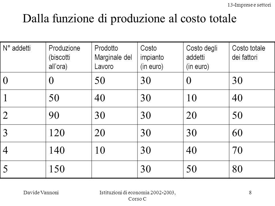 13-Imprese e settori Davide VannoniIstituzioni di economia 2002-2003, Corso C 8 N° addettiProduzione (biscotti allora) Prodotto Marginale del Lavoro C