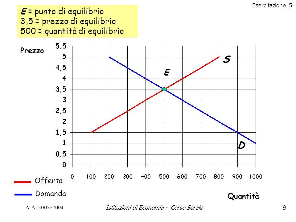 Esercitazione_5 A.A.2003-2004Istituzioni di Economia - Corso Serale20 Problema n.