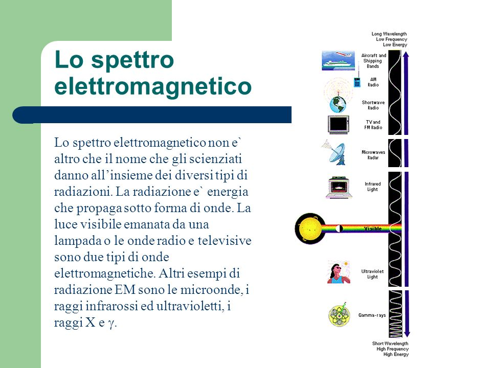Lo spettro elettromagnetico Lo spettro elettromagnetico non e` altro che il nome che gli scienziati danno allinsieme dei diversi tipi di radiazioni. L