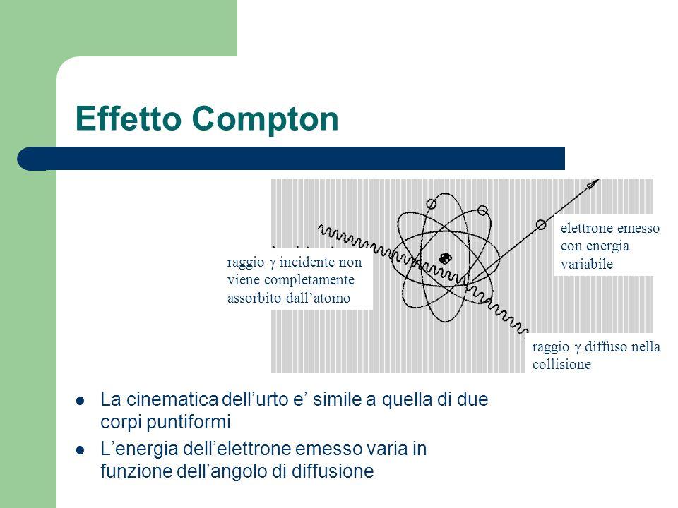 Effetto Compton La cinematica dellurto e simile a quella di due corpi puntiformi Lenergia dellelettrone emesso varia in funzione dellangolo di diffusione raggio incidente non viene completamente assorbito dallatomo elettrone emesso con energia variabile raggio diffuso nella collisione