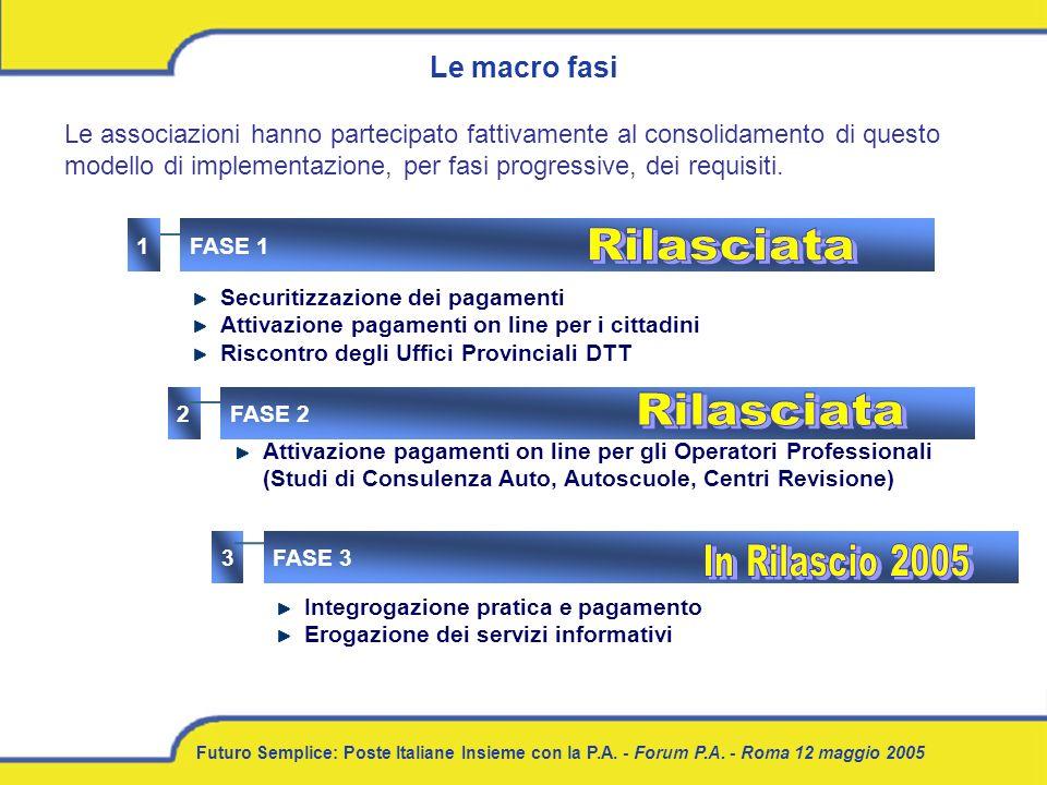 Futuro Semplice: Poste Italiane Insieme con la P.A. - Forum P.A. - Roma 12 maggio 2005 Le macro fasi Le associazioni hanno partecipato fattivamente al