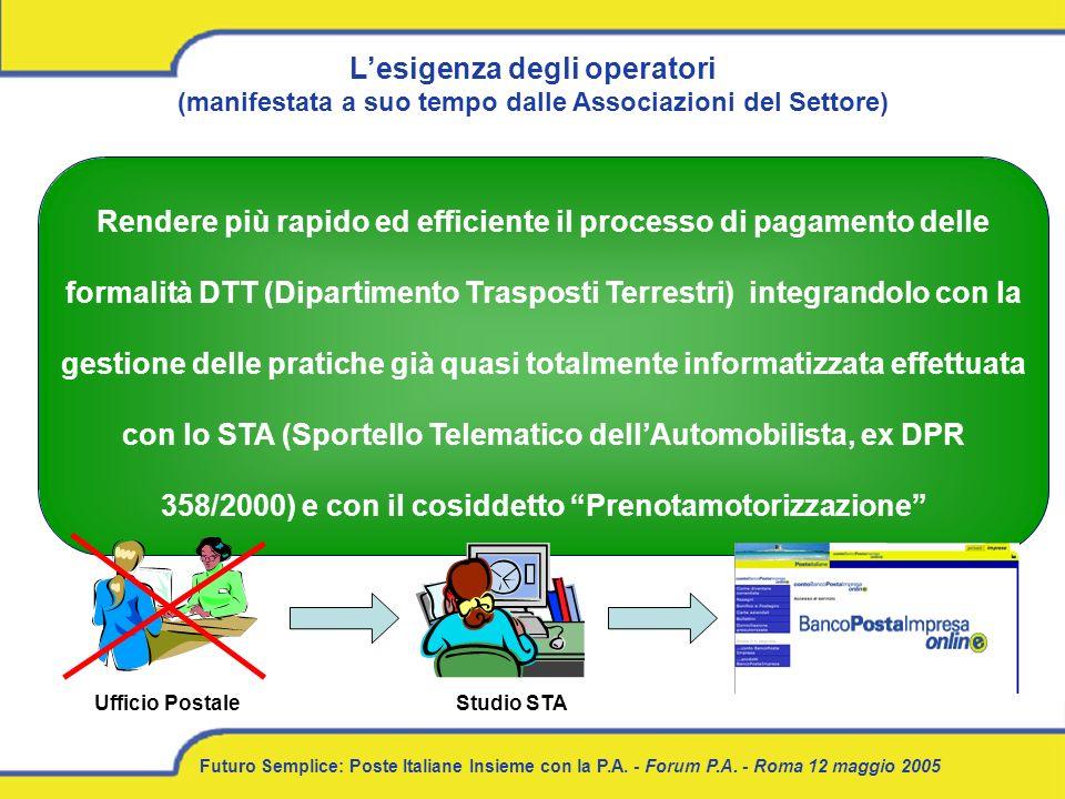 Futuro Semplice: Poste Italiane Insieme con la P.A. - Forum P.A. - Roma 12 maggio 2005 Lesigenza degli operatori (manifestata a suo tempo dalle Associ