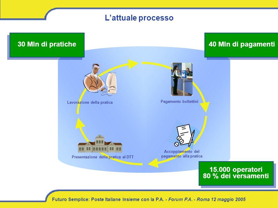 Futuro Semplice: Poste Italiane Insieme con la P.A. - Forum P.A. - Roma 12 maggio 2005 Lavorazione della pratica Pagamento bollettini Accoppiamento de