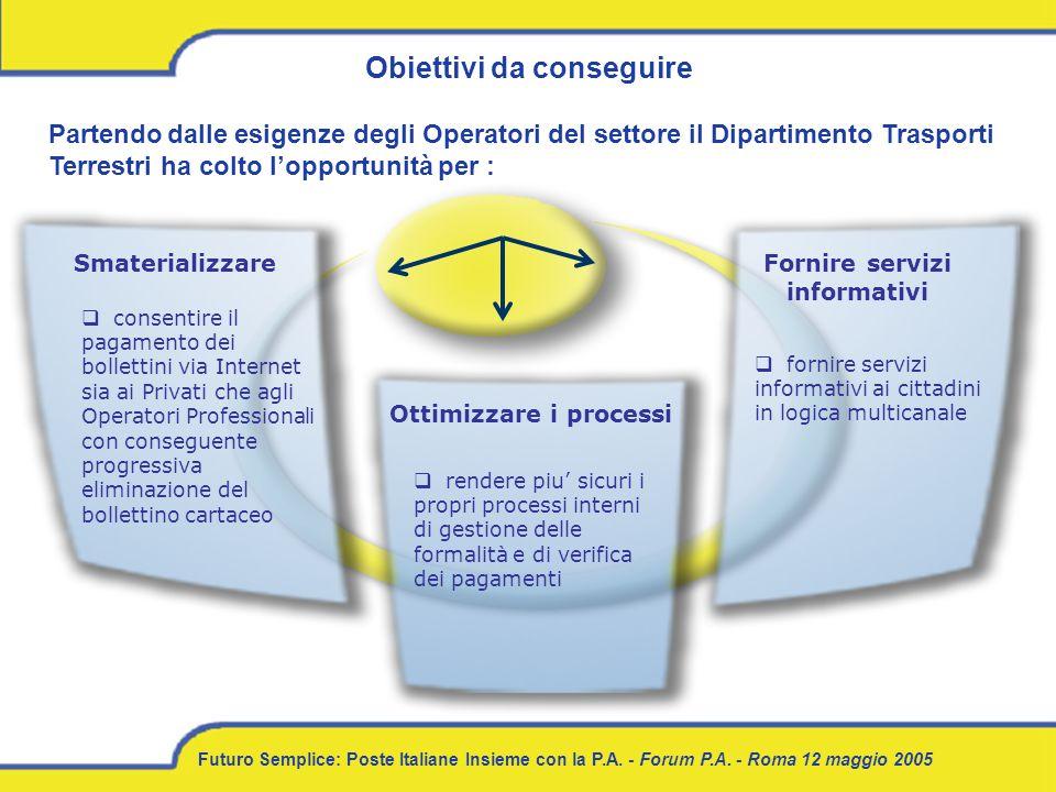 Futuro Semplice: Poste Italiane Insieme con la P.A. - Forum P.A. - Roma 12 maggio 2005 Obiettivi da conseguire rendere piu sicuri i propri processi in