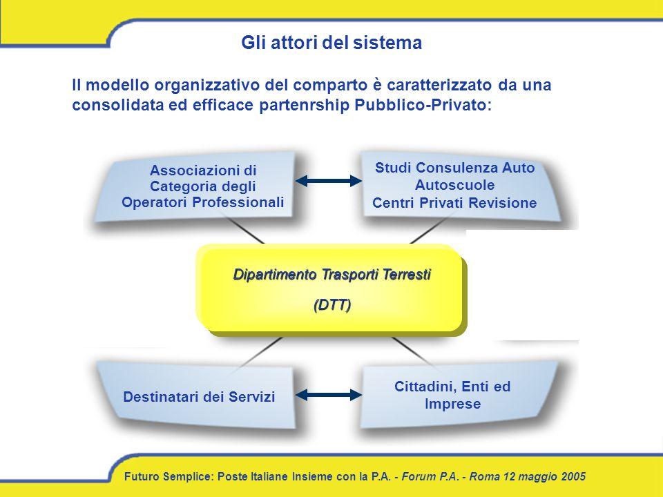 Futuro Semplice: Poste Italiane Insieme con la P.A. - Forum P.A. - Roma 12 maggio 2005 Gli attori del sistema Dipartimento Trasporti Terresti (DTT) Il