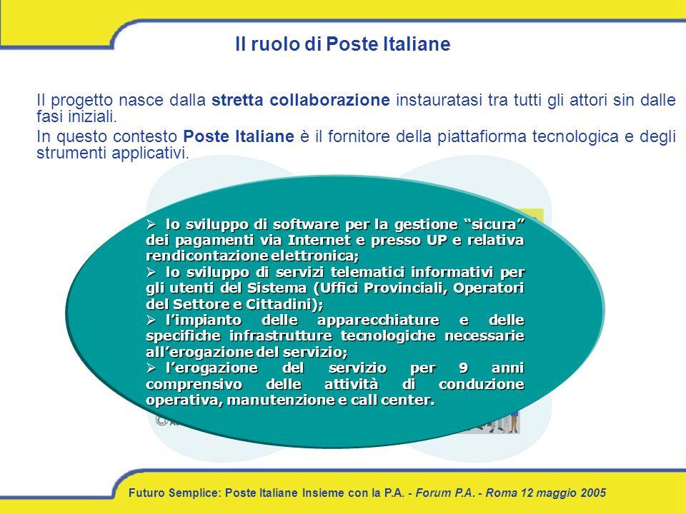 Futuro Semplice: Poste Italiane Insieme con la P.A. - Forum P.A. - Roma 12 maggio 2005 SERVIZI Il ruolo di Poste Italiane Il progetto nasce dalla stre