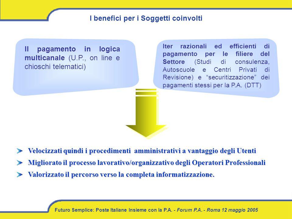 Futuro Semplice: Poste Italiane Insieme con la P.A. - Forum P.A. - Roma 12 maggio 2005 Il pagamento in logica multicanale (U.P., on line e chioschi te