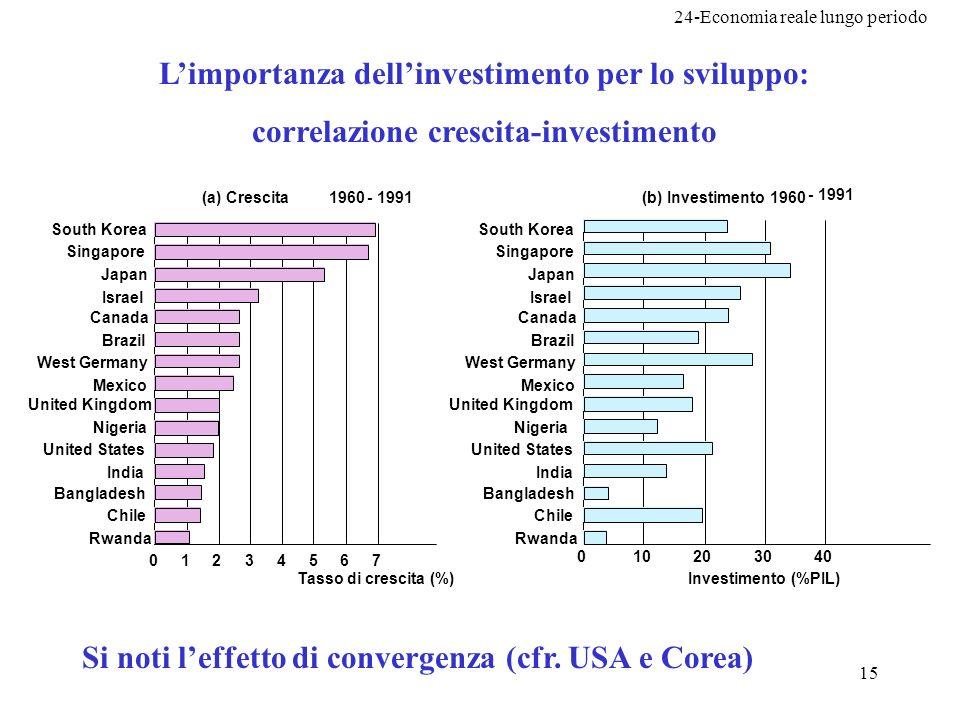 24-Economia reale lungo periodo 15 (a) Crescita 1960- 1991(b) Investimento 1960 - 1991 South Korea Singapore Japan Israel Canada Brazil West Germany M