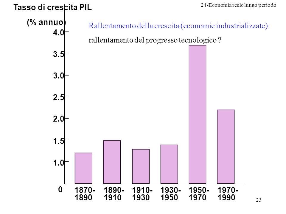 24-Economia reale lungo periodo 23 Tasso di crescita PIL (% annuo) 1.0 1.5 2.0 2.5 3.0 3.5 4.0 1870- 1890 1890- 1910 1910- 1930 1930- 1950 1950- 1970