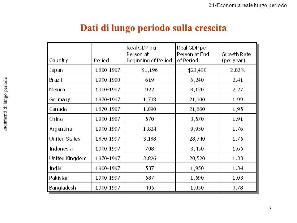 24-Economia reale lungo periodo 3 andamenti di lungo periodo Dati di lungo periodo sulla crescita