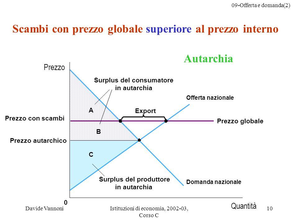 09-Offerta e domanda(2) Davide VannoniIstituzioni di economia, 2002-03, Corso C 10 C B A 0 Prezzo globale Export Surplus del consumatore in autarchia
