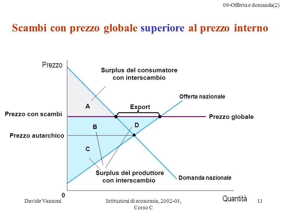 09-Offerta e domanda(2) Davide VannoniIstituzioni di economia, 2002-03, Corso C 11 C B A 0 Export D Scambi con prezzo globale superiore al prezzo inte