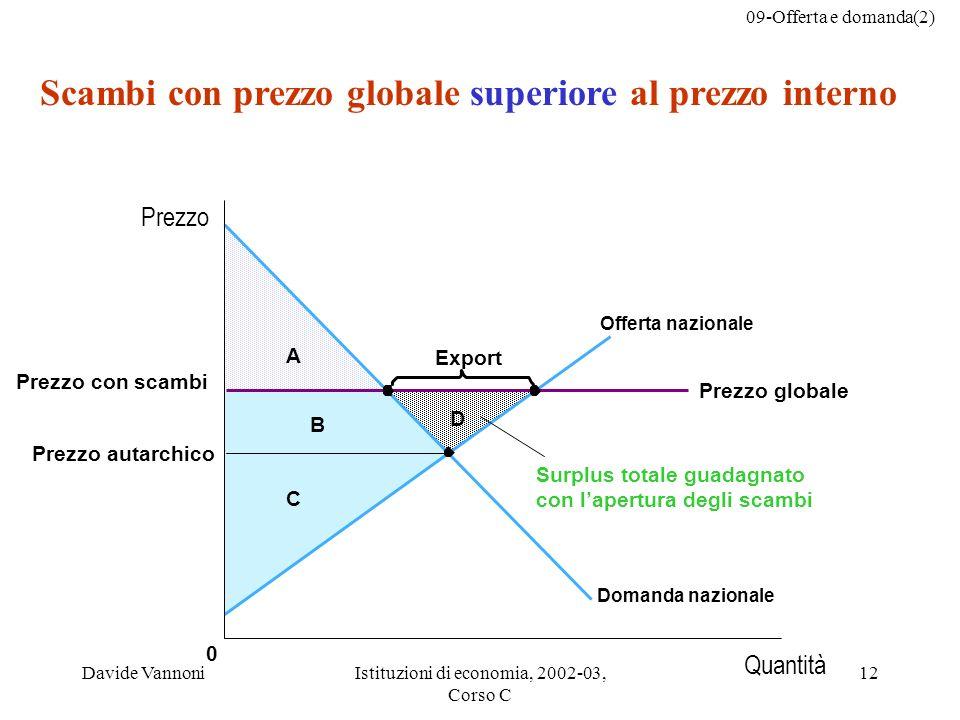 09-Offerta e domanda(2) Davide VannoniIstituzioni di economia, 2002-03, Corso C 12 C B A D 0 Export Scambi con prezzo globale superiore al prezzo inte
