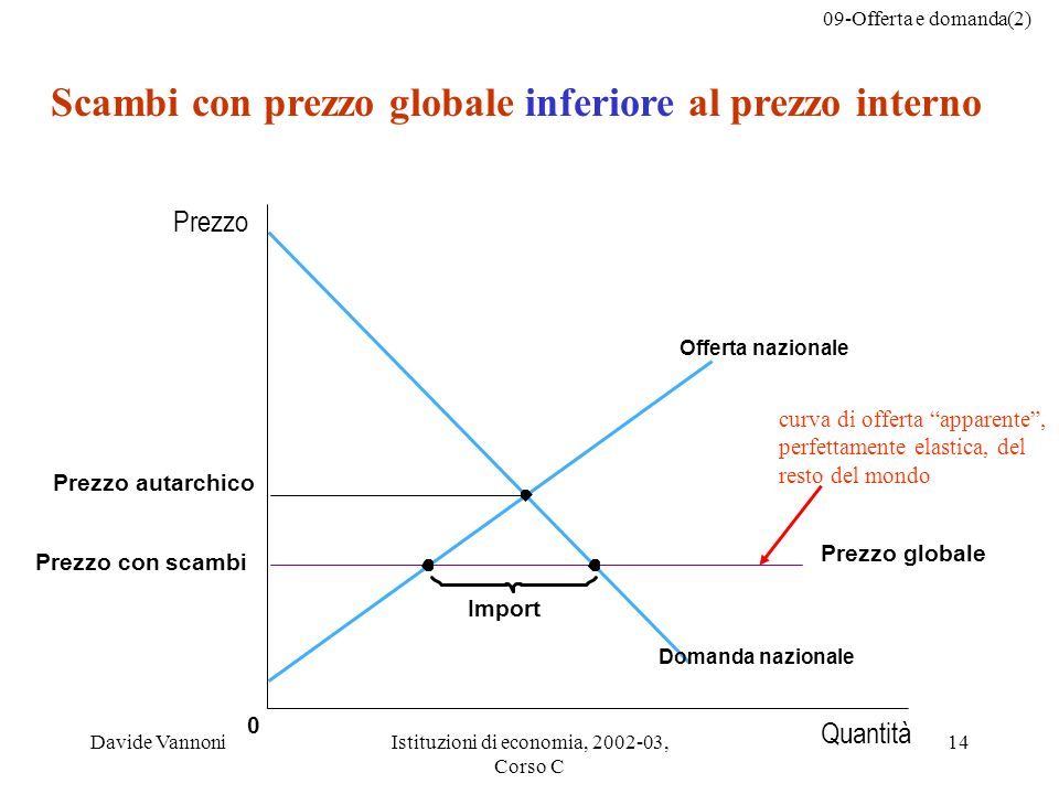09-Offerta e domanda(2) Davide VannoniIstituzioni di economia, 2002-03, Corso C 14 curva di offerta apparente, perfettamente elastica, del resto del m