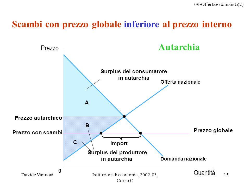 09-Offerta e domanda(2) Davide VannoniIstituzioni di economia, 2002-03, Corso C 15 C B A 0 Import Scambi con prezzo globale inferiore al prezzo intern
