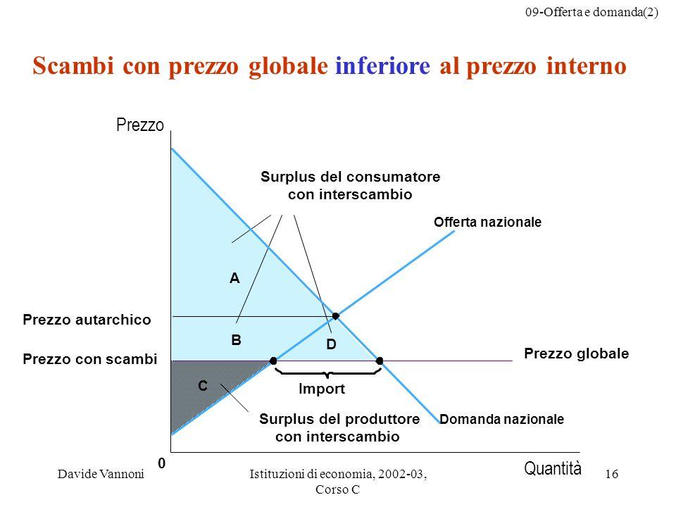 09-Offerta e domanda(2) Davide VannoniIstituzioni di economia, 2002-03, Corso C 16 C 0 B D A Import Scambi con prezzo globale inferiore al prezzo inte