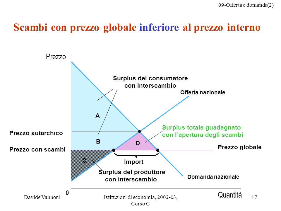09-Offerta e domanda(2) Davide VannoniIstituzioni di economia, 2002-03, Corso C 17 C 0 Import B D A Scambi con prezzo globale inferiore al prezzo inte