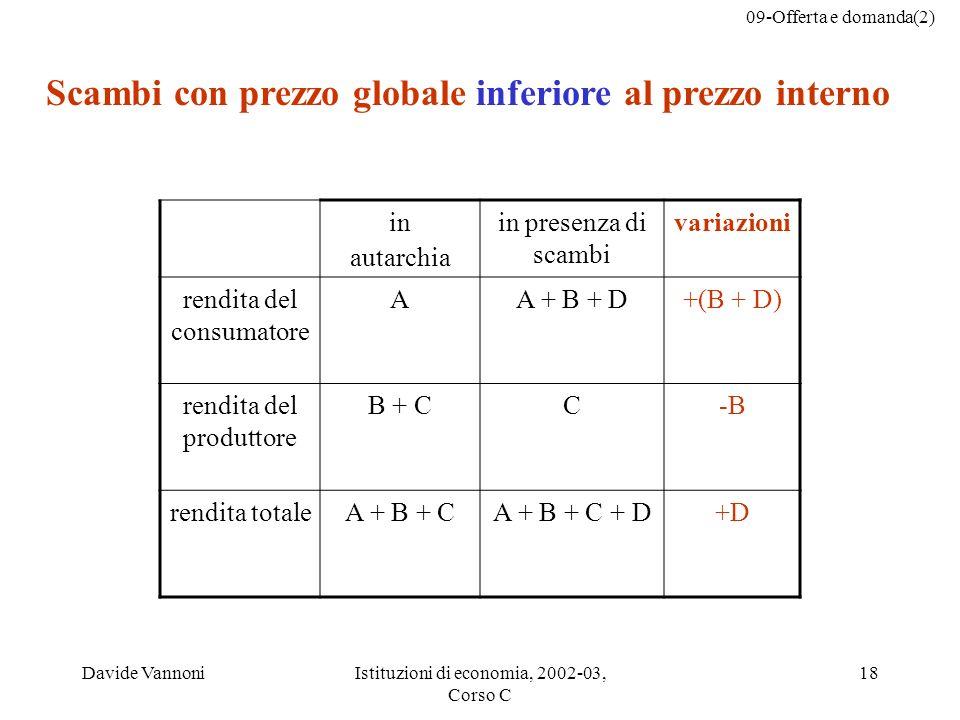 09-Offerta e domanda(2) Davide VannoniIstituzioni di economia, 2002-03, Corso C 18 in autarchia in presenza di scambi variazioni rendita del consumatore AA + B + D+(B + D) rendita del produttore B + CC-B rendita totaleA + B + CA + B + C + D+D Scambi con prezzo globale inferiore al prezzo interno