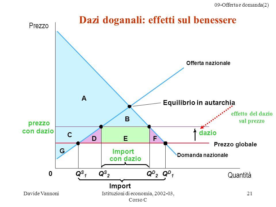 09-Offerta e domanda(2) Davide VannoniIstituzioni di economia, 2002-03, Corso C 21 Dazi doganali: effetti sul benessere DEF C B A 0 con dazio dazio Im