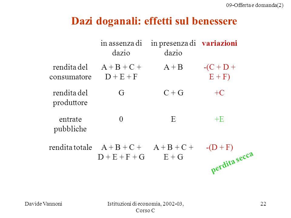 09-Offerta e domanda(2) Davide VannoniIstituzioni di economia, 2002-03, Corso C 22 in assenza di dazio in presenza di dazio variazioni rendita del consumatore A + B + C + D + E + F A + B-(C + D + E + F) rendita del produttore GC + G+C entrate pubbliche 0E+E rendita totaleA + B + C + D + E + F + G A + B + C + E + G -(D + F) perdita secca Dazi doganali: effetti sul benessere