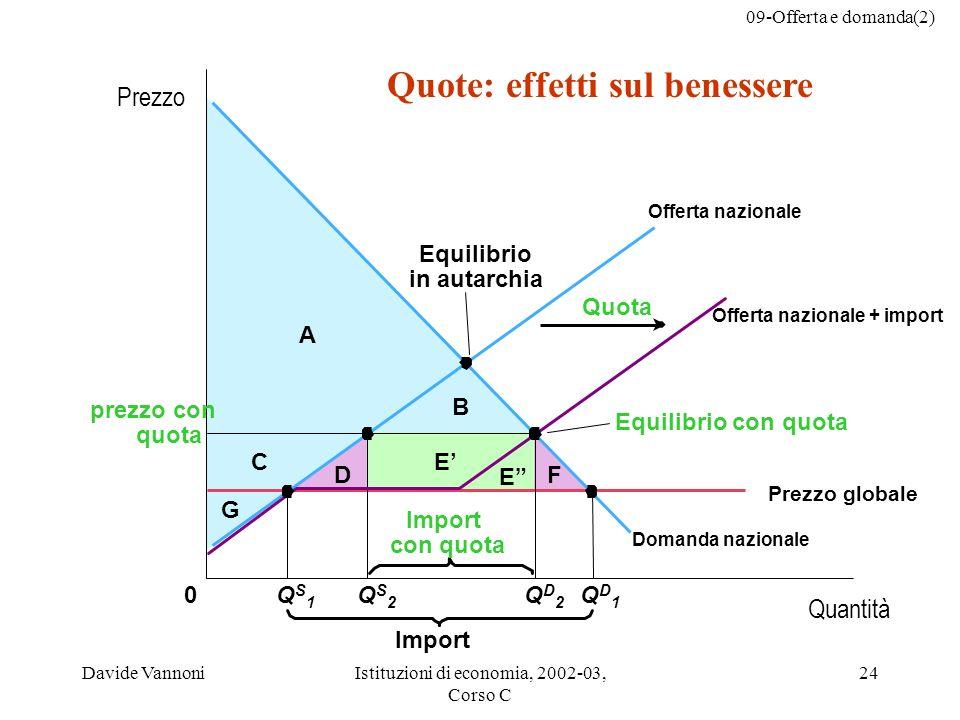 09-Offerta e domanda(2) Davide VannoniIstituzioni di economia, 2002-03, Corso C 24 Quote: effetti sul benessere D E E F C G B A 0 prezzo con quota Imp