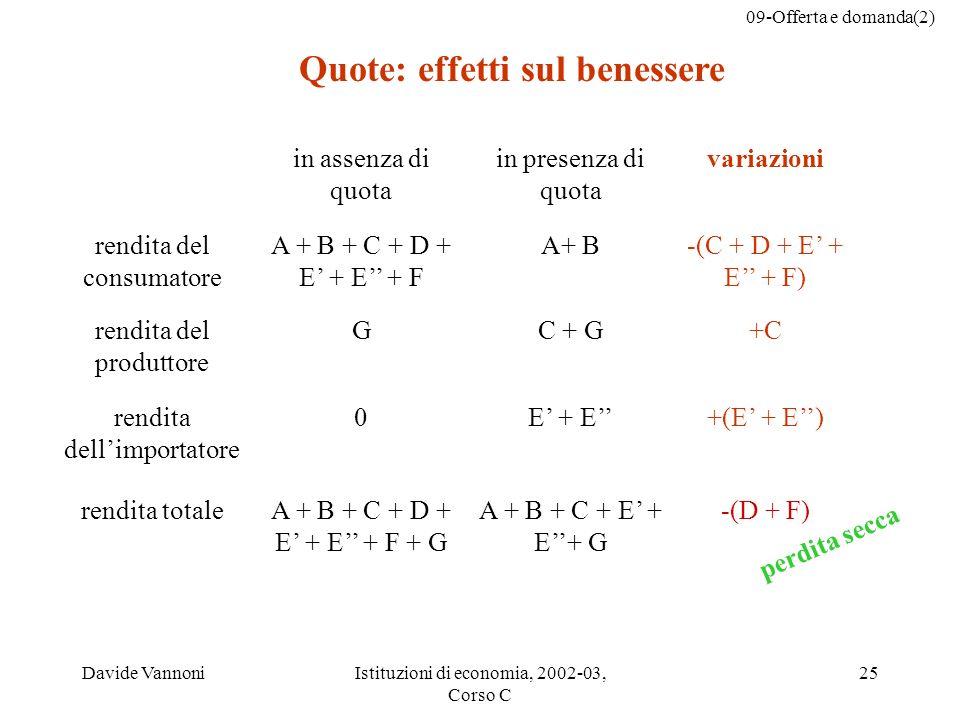 09-Offerta e domanda(2) Davide VannoniIstituzioni di economia, 2002-03, Corso C 25 in assenza di quota in presenza di quota variazioni rendita del consumatore A + B + C + D + E + E + F A+ B-(C + D + E + E + F) rendita del produttore GC + G+C rendita dellimportatore 0E + E+(E + E) rendita totaleA + B + C + D + E + E + F + G A + B + C + E + E+ G -(D + F) perdita secca Quote: effetti sul benessere