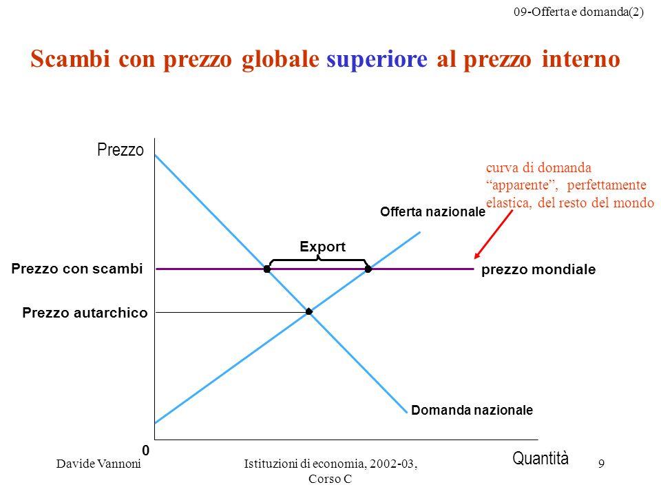 09-Offerta e domanda(2) Davide VannoniIstituzioni di economia, 2002-03, Corso C 9 Scambi con prezzo globale superiore al prezzo interno Prezzo autarch