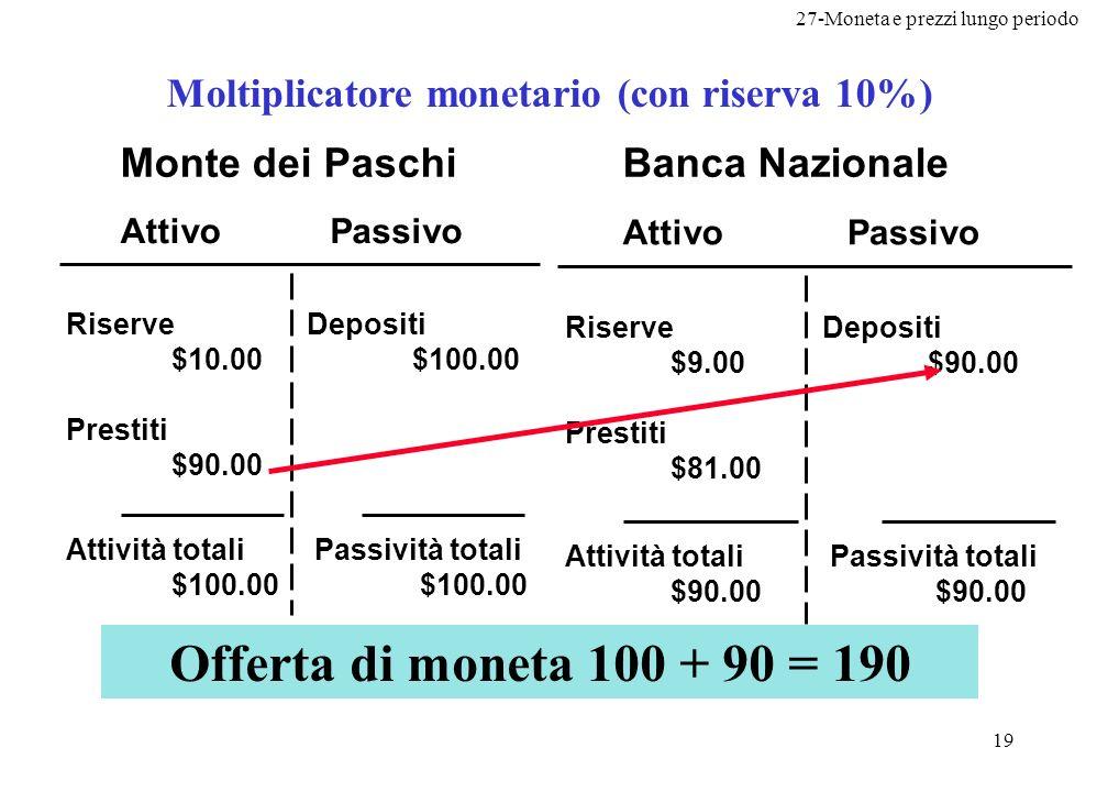 27-Moneta e prezzi lungo periodo 19 Moltiplicatore monetario (con riserva 10%) AttivoPassivo Monte dei Paschi Riserve $10.00 Prestiti $90.00 Depositi
