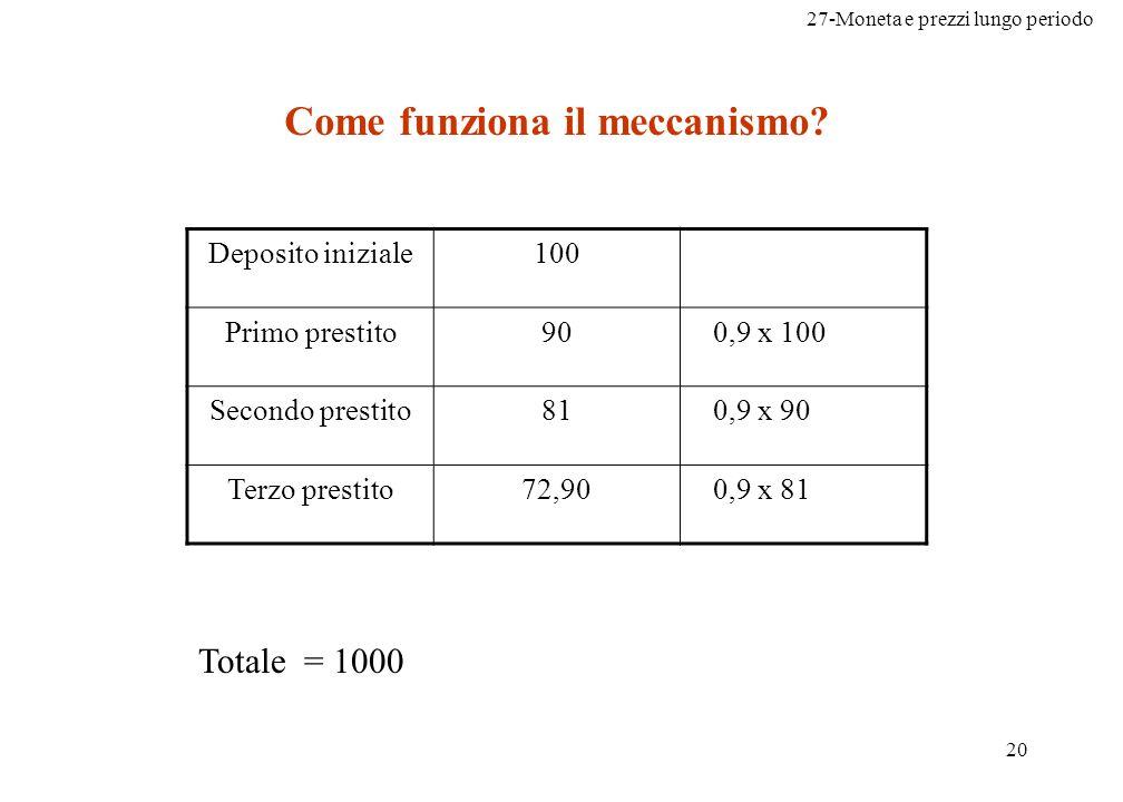 27-Moneta e prezzi lungo periodo 20 Come funziona il meccanismo.