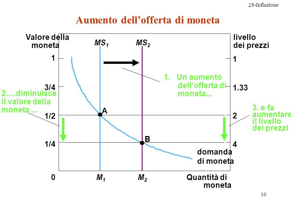 28-Inflazione 10 Quantità di moneta Valore della moneta livello dei prezzi A B domanda di moneta 0 1 1/2 1/4 3/4 1 1.33 2 4 M1M1 MS 1 M2M2 MS 2 2.…dim