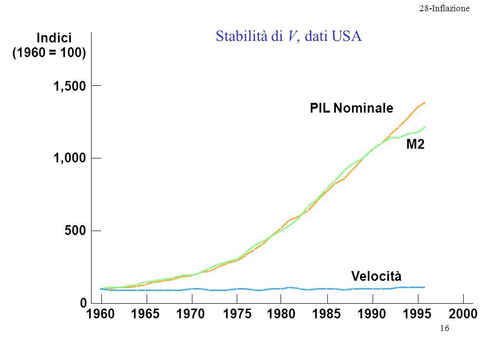 28-Inflazione 16 Indici (1960 = 100) 1,500 1,000 500 0 196019651970197519801985199019952000 Velocità M2 PIL Nominale Stabilità di V, dati USA