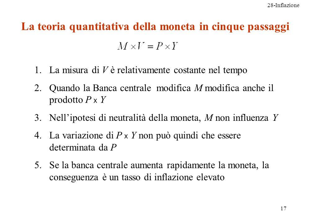 28-Inflazione 17 La teoria quantitativa della moneta in cinque passaggi 1.La misura di V è relativamente costante nel tempo 2.Quando la Banca centrale