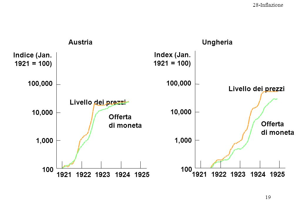 28-Inflazione 19 Ungheria 19251924192319221921 Livello dei prezzi 100,000 10,000 1,000 100 Index (Jan. 1921 = 100) Austria Offerta di moneta Offerta d