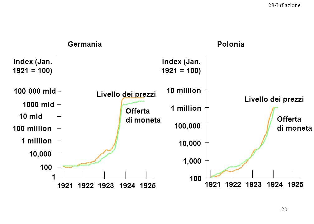 28-Inflazione 20 Germania 1 100 000 mld 1 million 10 mld 1000 mld 100 million 10,000 100 19251924192319221921 Livello dei prezzi Offerta di moneta Pol