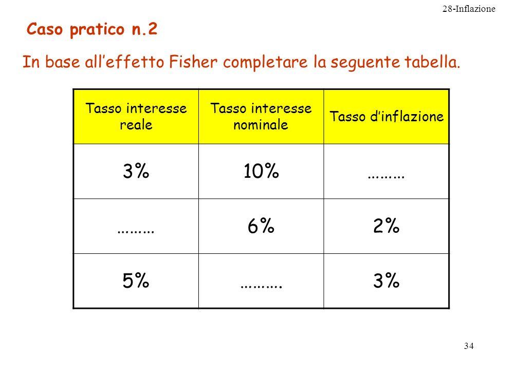 28-Inflazione 34 Caso pratico n.2 In base alleffetto Fisher completare la seguente tabella. Tasso interesse reale Tasso interesse nominale Tasso dinfl
