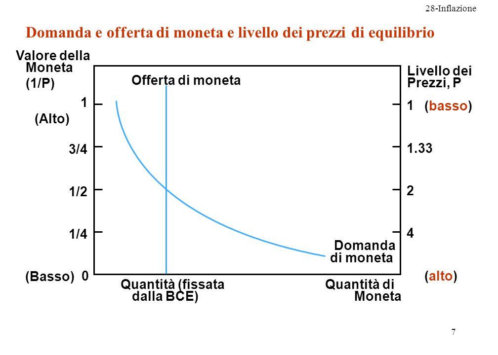 28-Inflazione 8 Quantità (fissata dalla BCE) Quantità di moneta Valore della Moneta Livello dei prezzi A Offerta di moneta 0 1 (Basso) (Alto) (alto) (basso) 1/2 1/4 3/4 1 1.33 2 4 Livello dei prezzi di equilibrio Domanda di moneta Domanda e offerta di moneta e livello dei prezzi di equilibrio