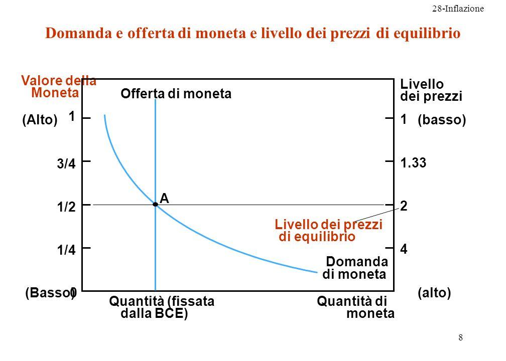 28-Inflazione 9 Aumento dellofferta di moneta Supponiamo che la Banca centrale, acquistando titoli con una operazione di mercato aperto, aumenti la quantità offerta di moneta la curva dellofferta di moneta si sposta a destra il valore di equilibrio della moneta diminuisce il livello di equilibrio dei prezzi aumenta