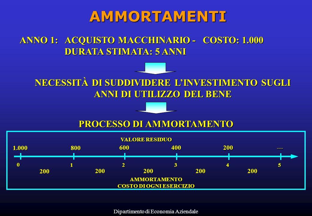 Dipartimento di Economia Aziendale AMMORTAMENTI ANNO 1:ACQUISTO MACCHINARIO- COSTO: 1.000 DURATA STIMATA: 5 ANNI NECESSITÀ DI SUDDIVIDERE LINVESTIMENT