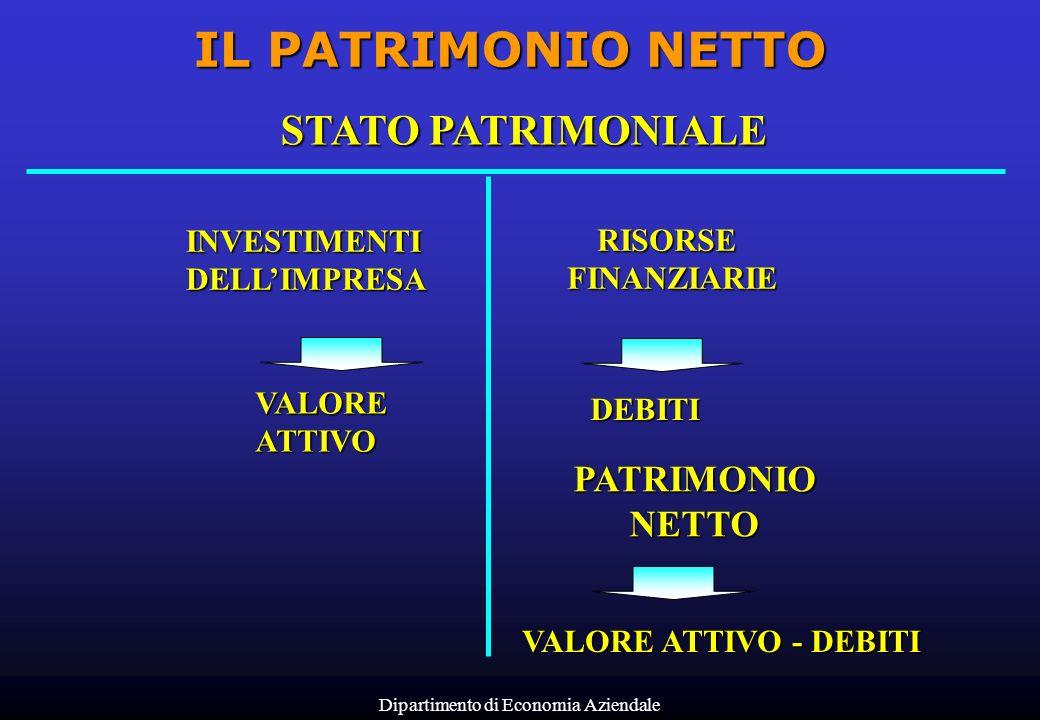Dipartimento di Economia Aziendale STATO PATRIMONIALE INVESTIMENTIDELLIMPRESA VALOREATTIVO RISORSEFINANZIARIE DEBITI PATRIMONIONETTO VALORE ATTIVO - D