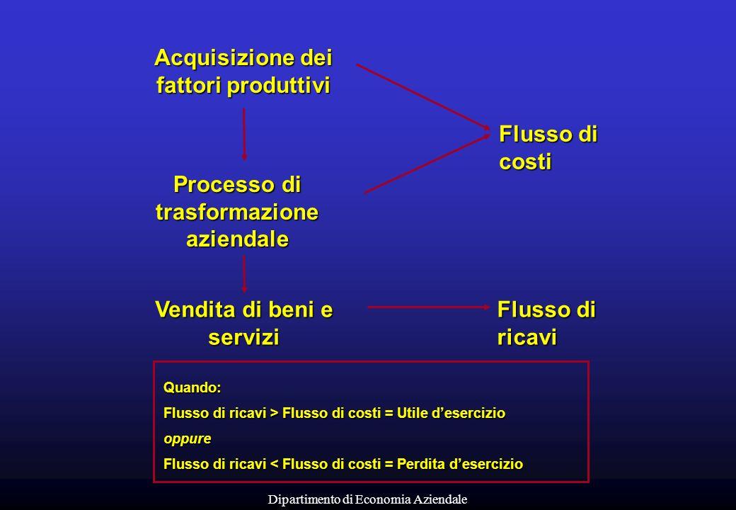 Dipartimento di Economia Aziendale Quando: Flusso di ricavi > Flusso di costi = Utile desercizio oppure Flusso di ricavi < Flusso di costi = Perdita d
