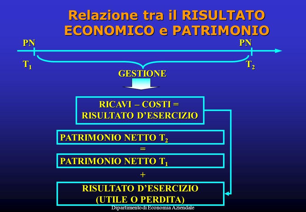 Dipartimento di Economia Aziendale PATRIMONIO NETTO T 2 T1T1T1T1 T2T2T2T2 = PATRIMONIO NETTO T 1 + RISULTATO DESERCIZIO (UTILE O PERDITA) PN PN GESTIO