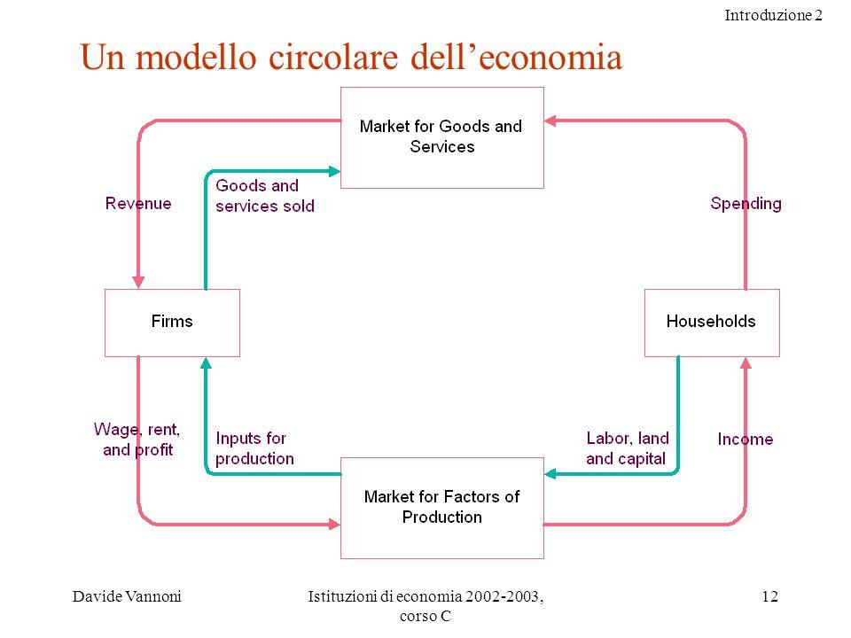 Introduzione 2 Davide VannoniIstituzioni di economia 2002-2003, corso C 12 Un modello circolare delleconomia