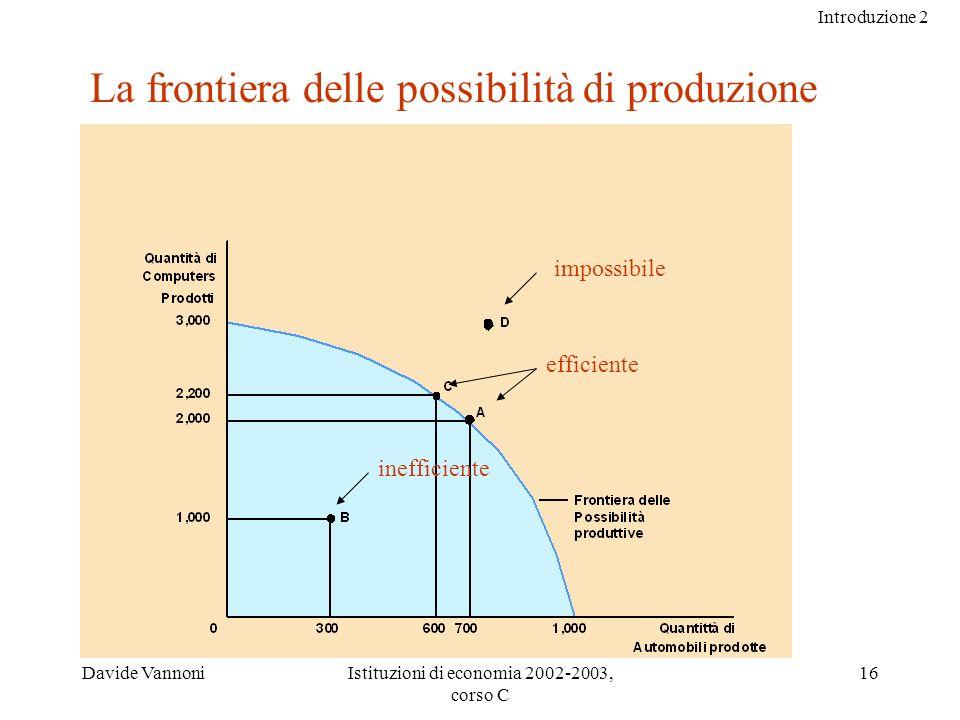 Introduzione 2 Davide VannoniIstituzioni di economia 2002-2003, corso C 16 La frontiera delle possibilità di produzione inefficiente efficiente impossibile