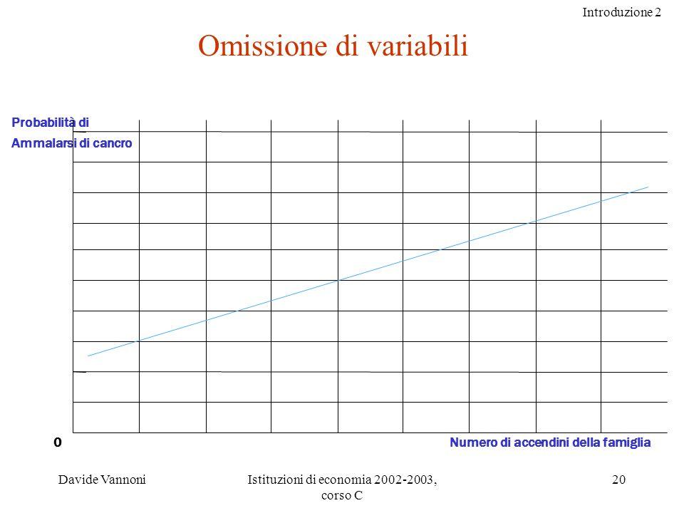 Introduzione 2 Davide VannoniIstituzioni di economia 2002-2003, corso C 20 Probabilità di Ammalarsi di cancro Numero di accendini della famiglia0 Omissione di variabili