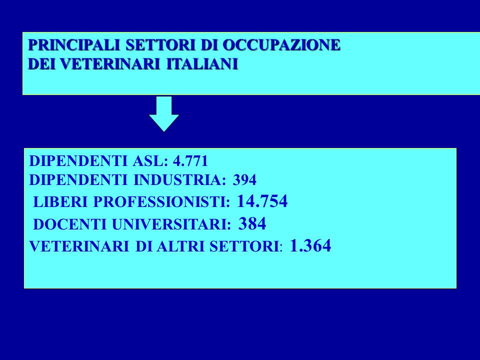 PRINCIPALI SETTORI DI OCCUPAZIONE DEI VETERINARI ITALIANI DIPENDENTI ASL: 4.771 DIPENDENTI INDUSTRIA: 394 LIBERI PROFESSIONISTI: 14.754 DOCENTI UNIVERSITARI: 384 VETERINARI DI ALTRI SETTORI: 1.364